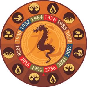 Гороскоп для драконов на 2014 год