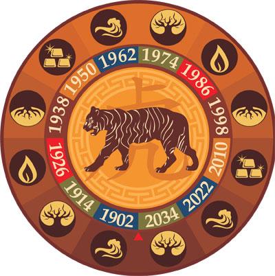 Гороскоп для Тигров